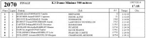 RNE gravelines fianle K2Dame minimes 500 m