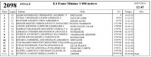 RNE gravelines finale K4Dame minimes 3000 m
